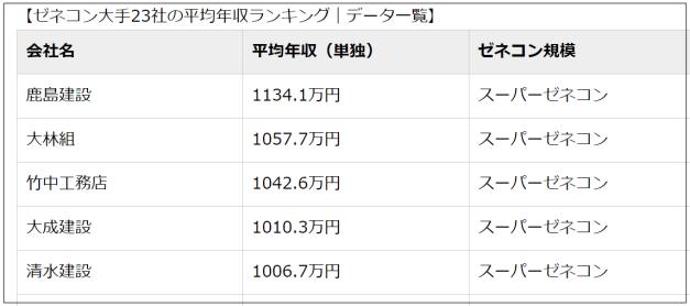 福田明日香元旦那会社ゼネコン