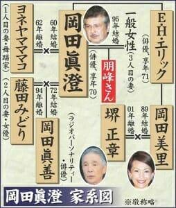 堺小春は堺正章と岡田美里の娘