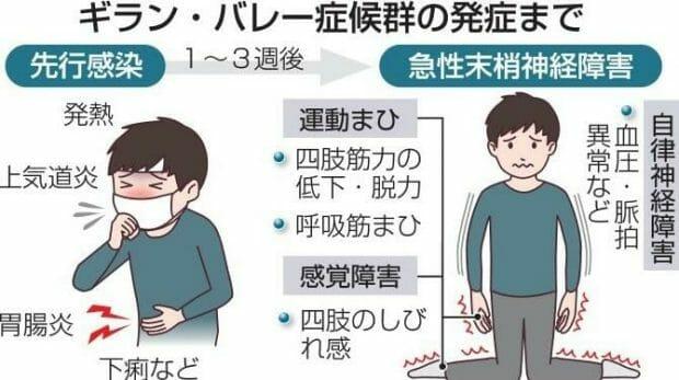 芳根京子ギランバレー症候群