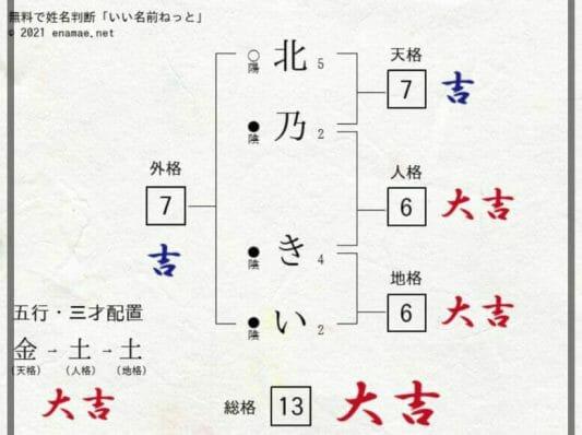 北乃きいの本名は松村沙也加