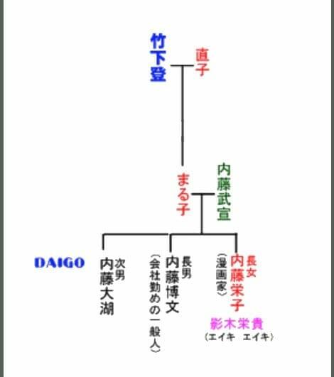 DAIGO家系図と祖父は総理