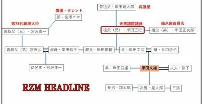 岸田文雄の家系図
