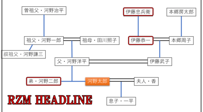 河野太郎の家系図と家族